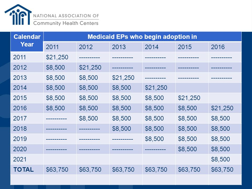 Medicaid EPs who begin adoption in