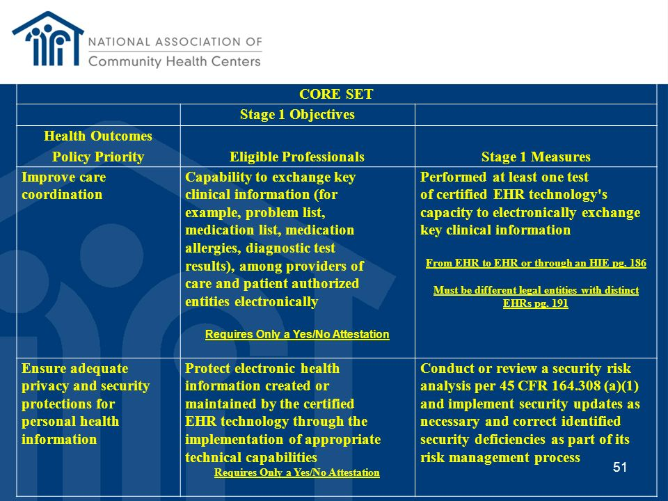 Eligible Professionals Stage 1 Measures Improve care coordination