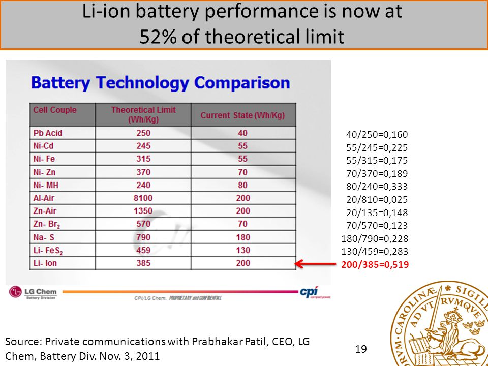 Li-ion battery performance is now at 52% of theoretical limit