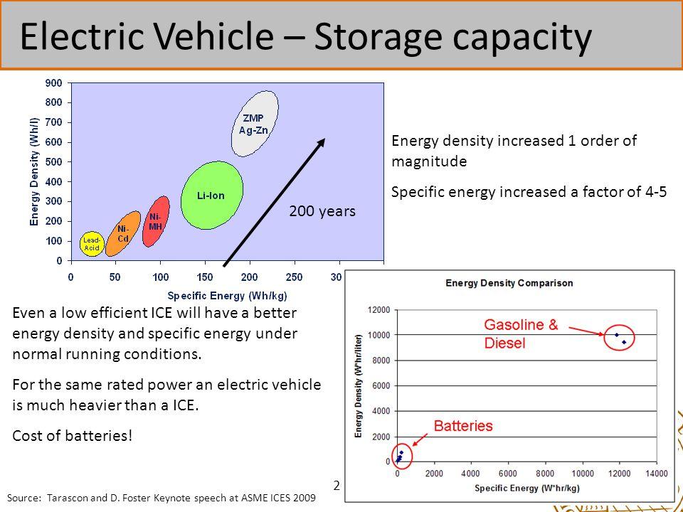 Electric Vehicle – Storage capacity