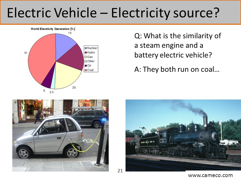 Electric Vehicle – Electricity source