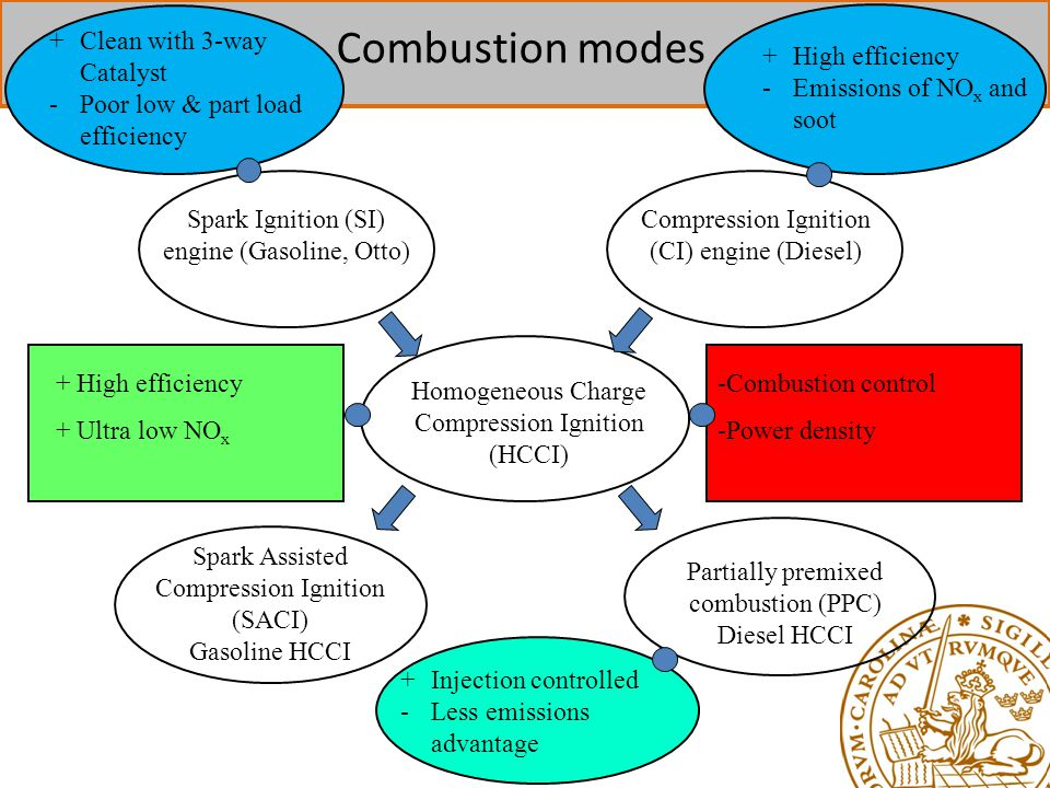 Combustion modes + Clean with 3-way Catalyst