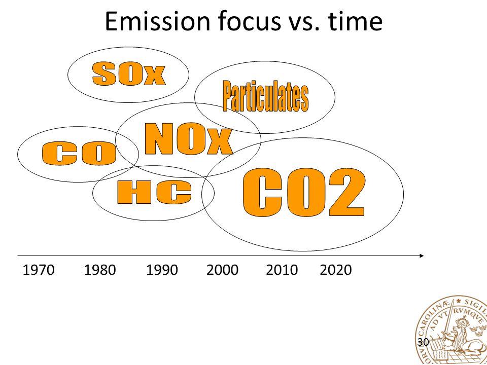Emission focus vs. time SOx Particulates NOx CO CO2 HC 1970 1980 1990