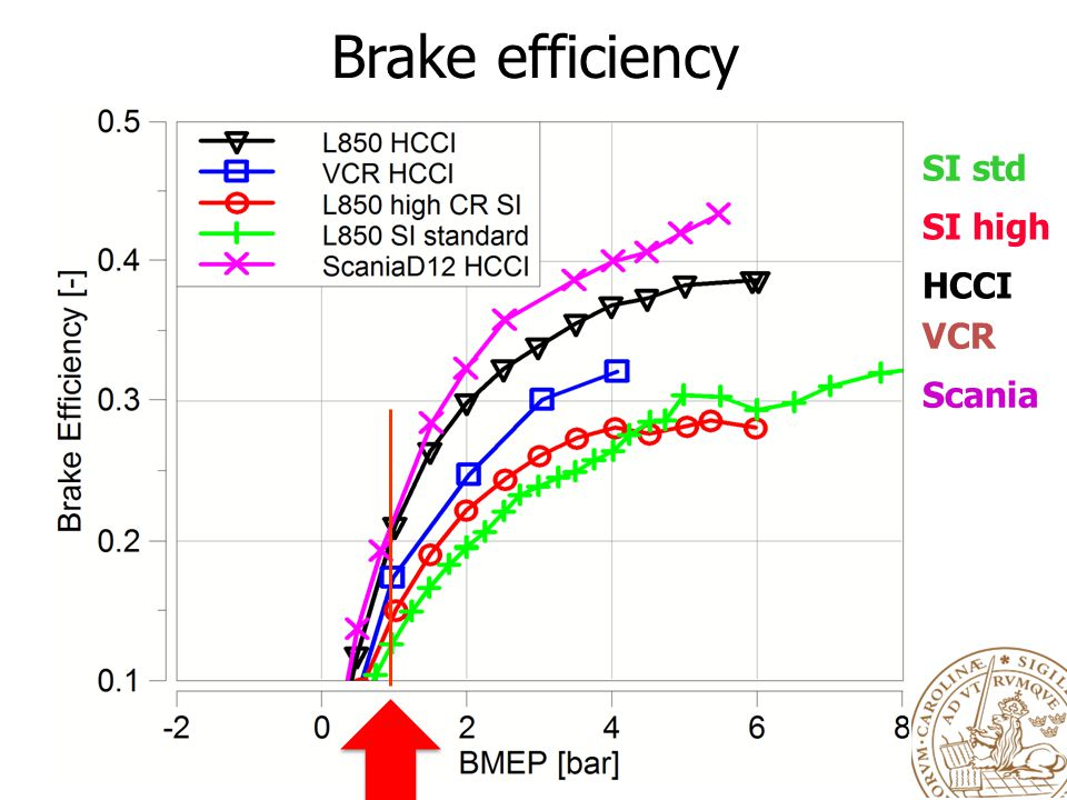 Brake efficiency SI std SI high HCCI VCR Scania