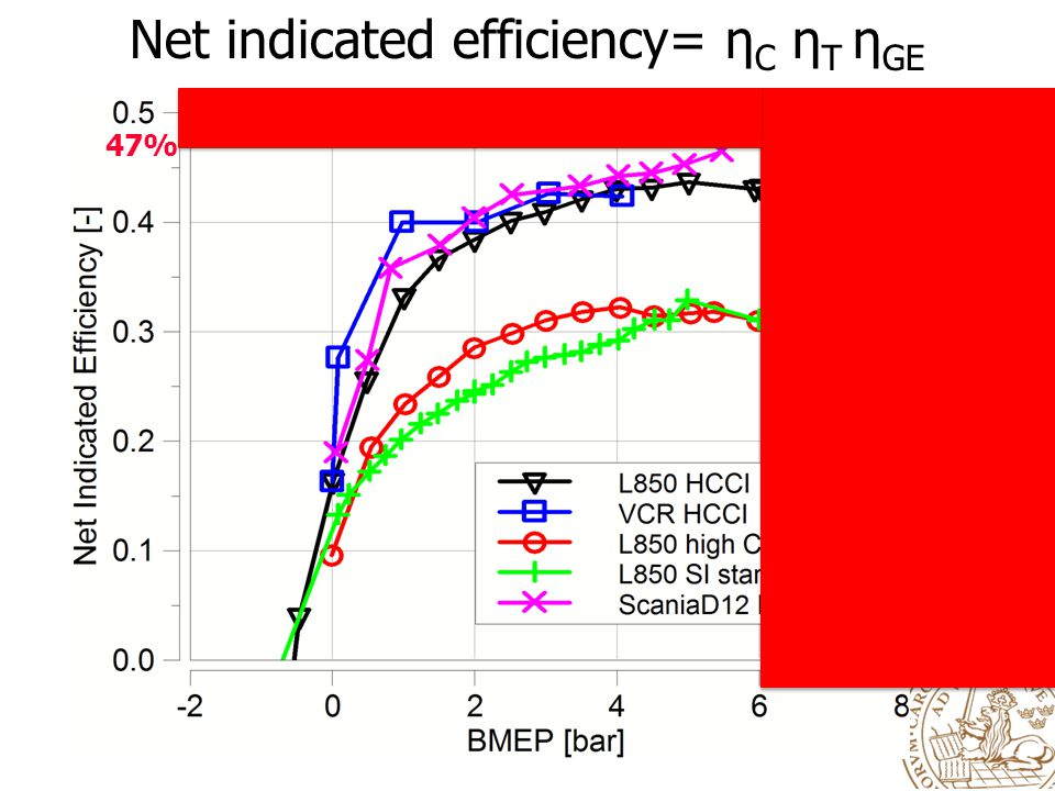 Net indicated efficiency= ηC ηT ηGE
