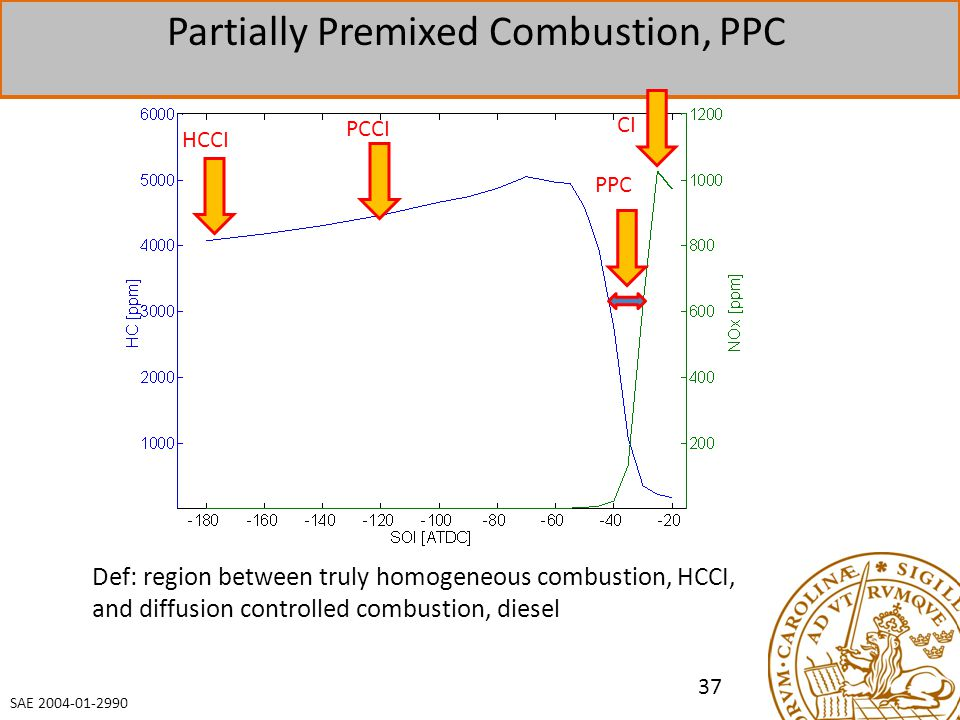 Partially Premixed Combustion, PPC