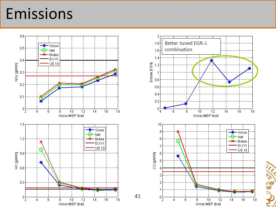 Emissions Better tuned EGR- combination 41