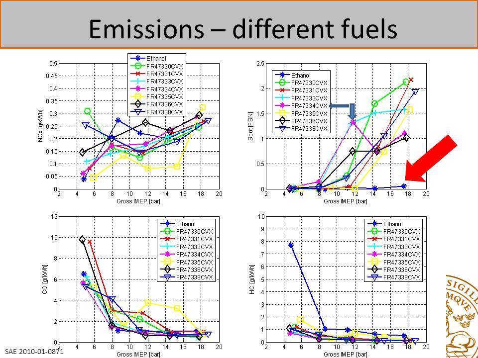 Emissions – different fuels