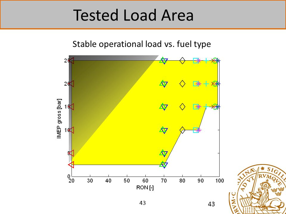 Stable operational load vs. fuel type