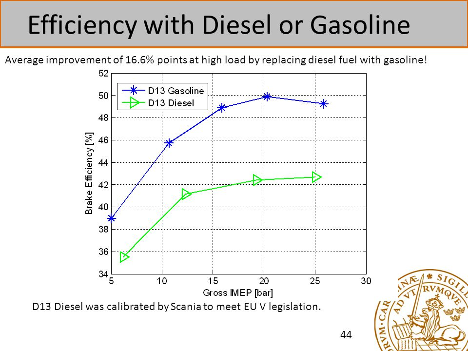 Efficiency with Diesel or Gasoline