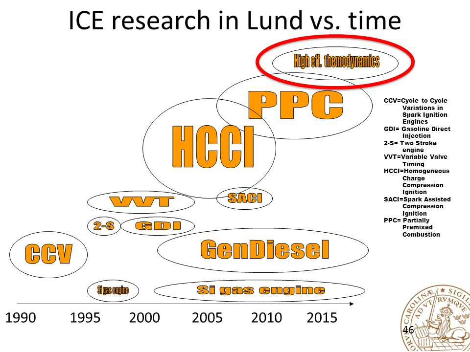 ICE research in Lund vs. time