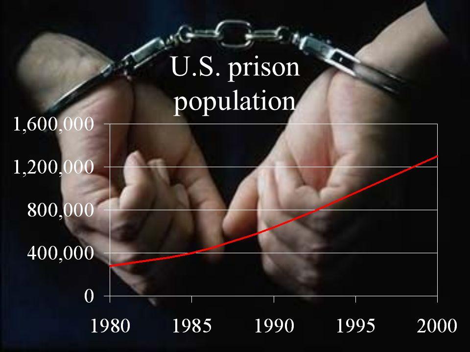 U.S. prison population