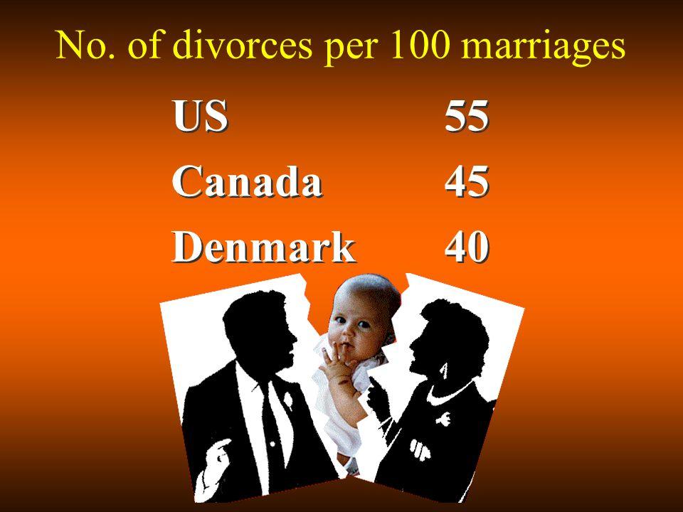 No. of divorces per 100 marriages