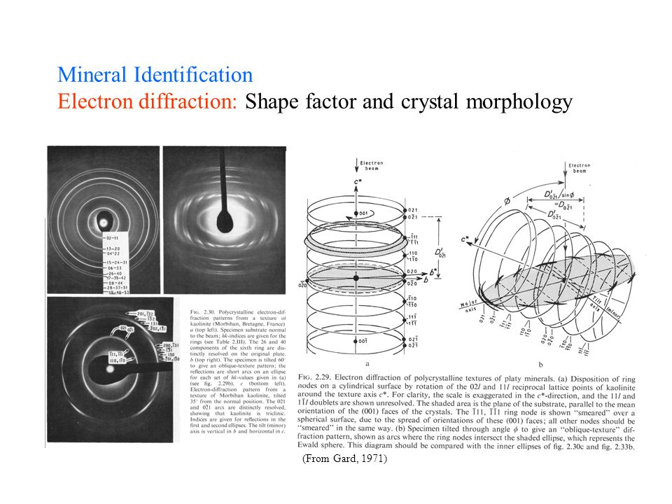 Mineral Identification Electron diffraction: Shape factor and crystal morphology