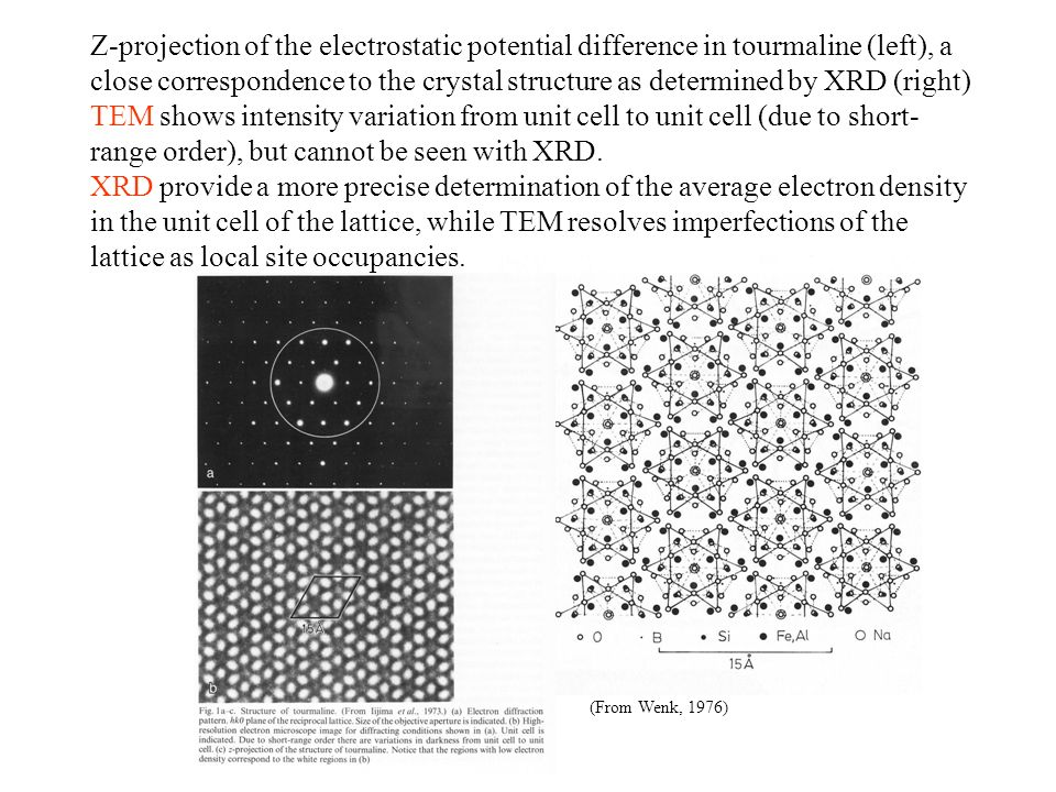 Z-projection of the electrostatic potential difference in tourmaline (left), a close correspondence to the crystal structure as determined by XRD (right) TEM shows intensity variation from unit cell to unit cell (due to short-range order), but cannot be seen with XRD. XRD provide a more precise determination of the average electron density in the unit cell of the lattice, while TEM resolves imperfections of the lattice as local site occupancies.