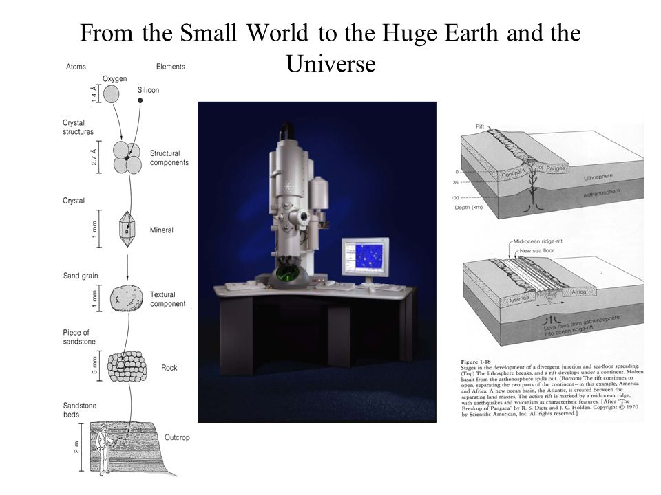 From the Small World to the Huge Earth and the Universe