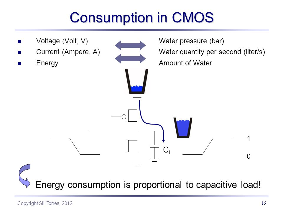 Consumption in CMOS Voltage (Volt, V) Water pressure (bar) Current (Ampere, A) Water quantity per second (liter/s)