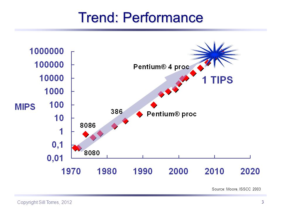 Trend: Performance Source: Moore, ISSCC 2003