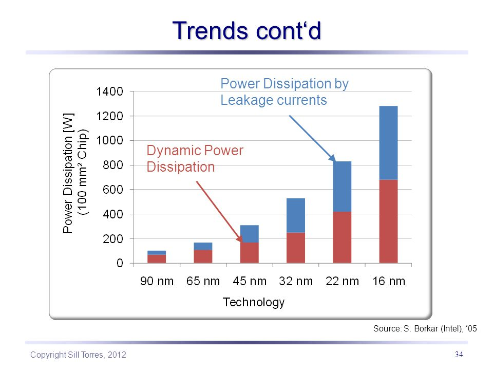 Trends cont'd Power Dissipation by Leakage currents
