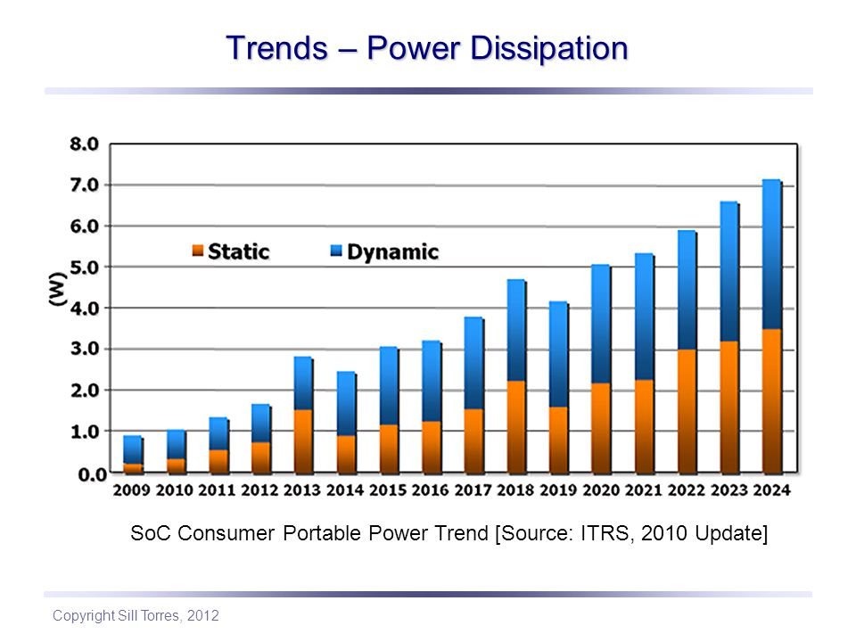Trends – Power Dissipation