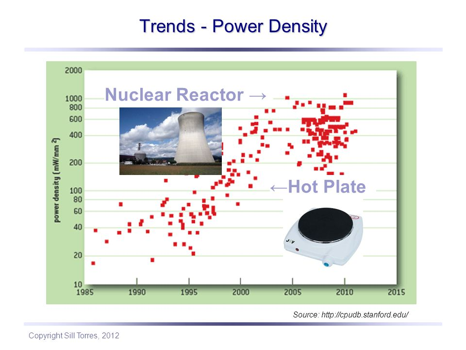 Trends - Power Density Nuclear Reactor → ←Hot Plate