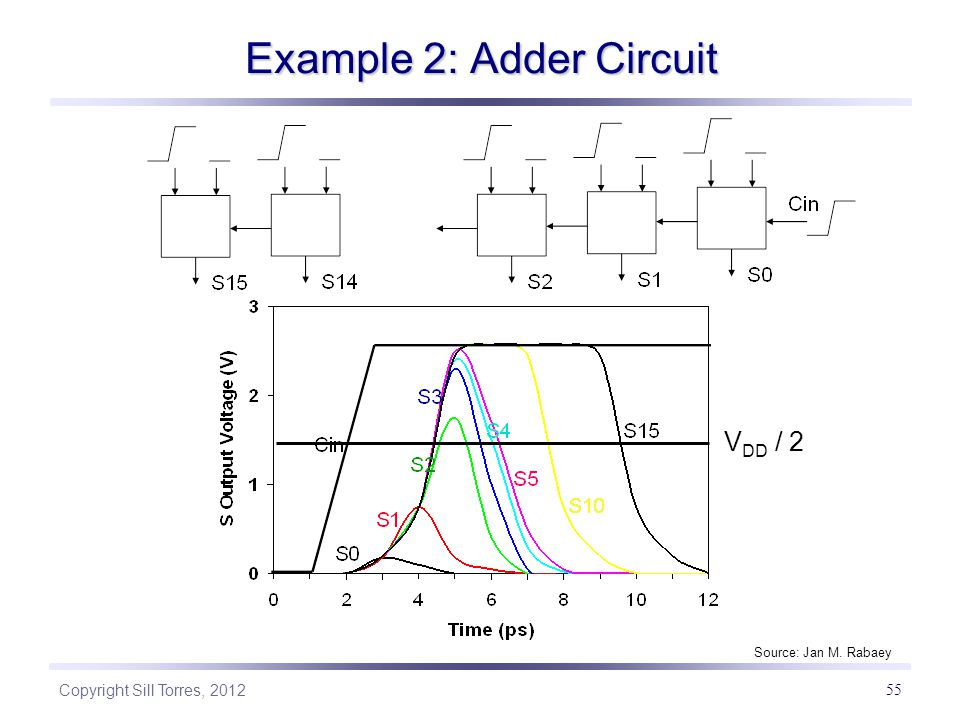 Example 2: Adder Circuit