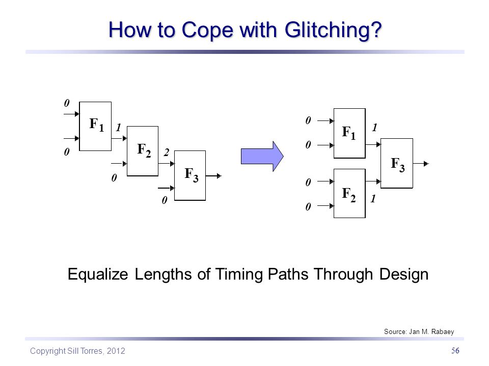 How to Cope with Glitching