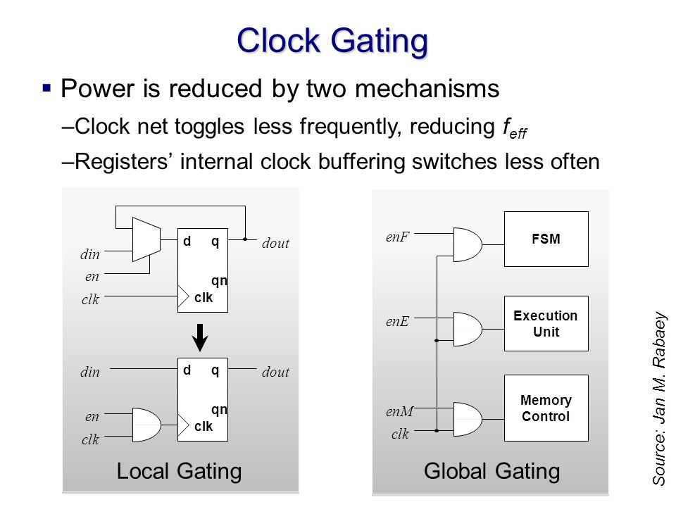 Clock Gating Power is reduced by two mechanisms