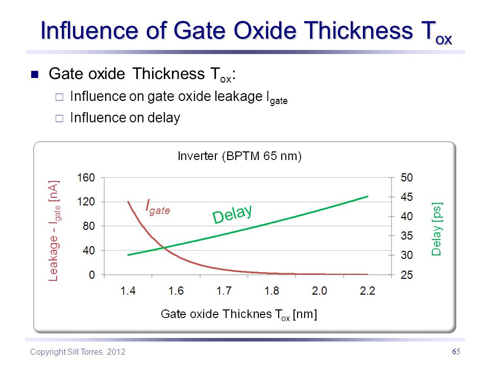 Influence of Gate Oxide Thickness Tox