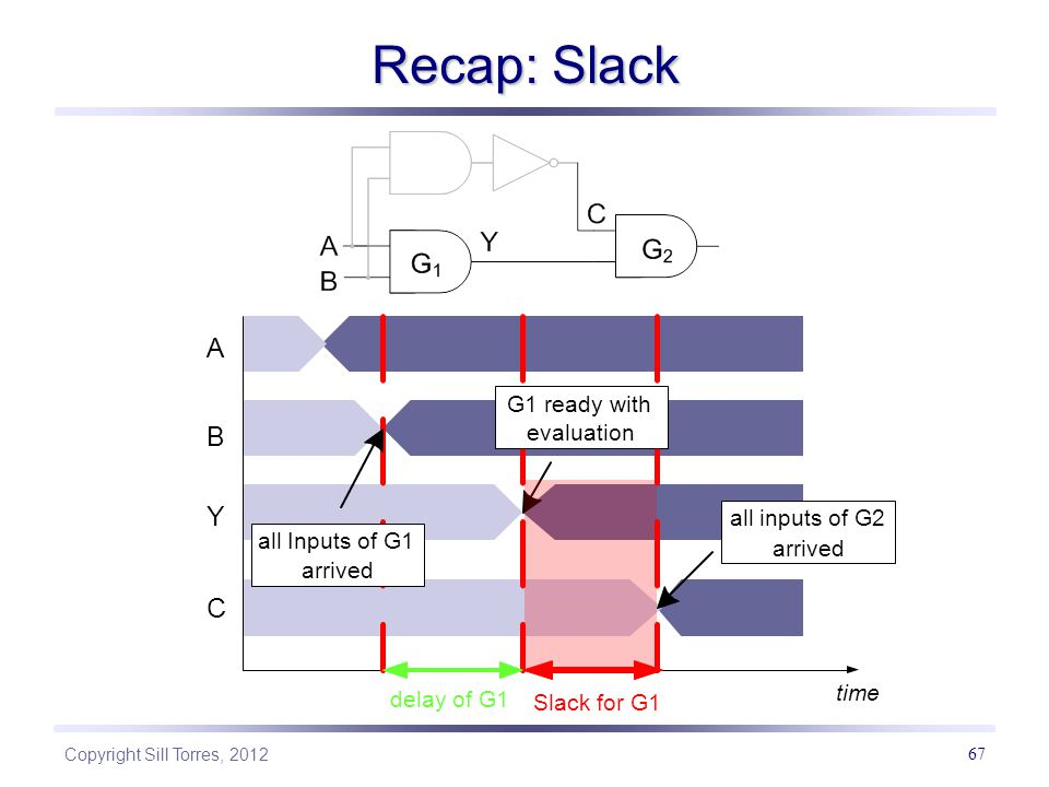 Recap: Slack A B Y C G1 ready with evaluation all inputs of G2