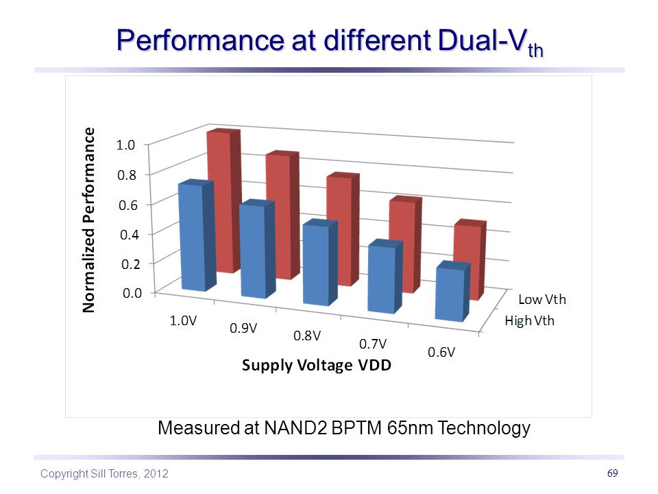 Performance at different Dual-Vth