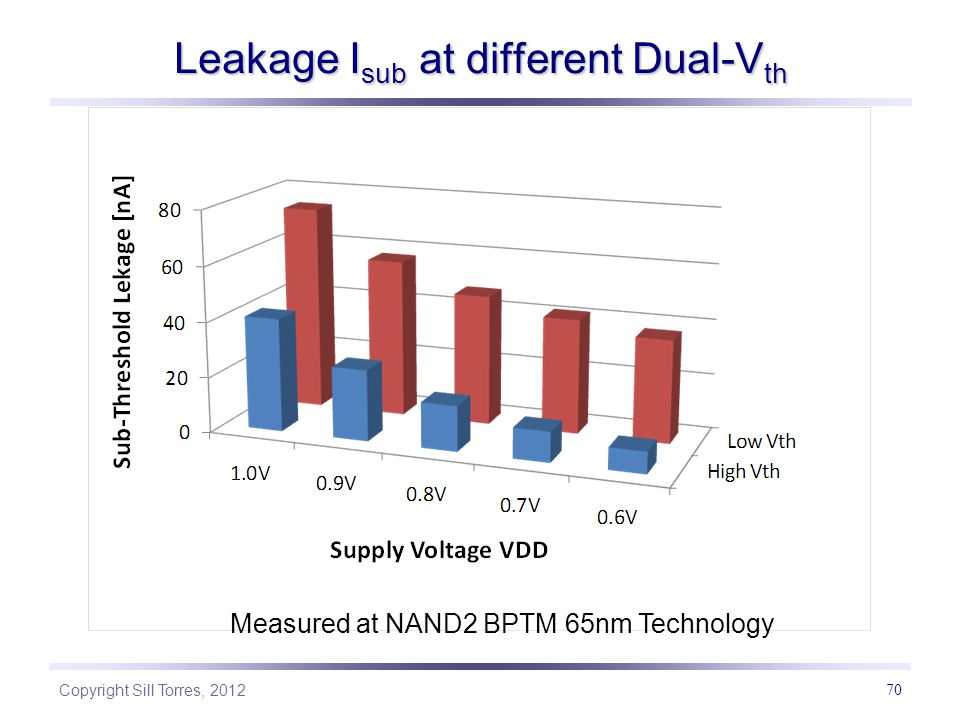 Leakage Isub at different Dual-Vth
