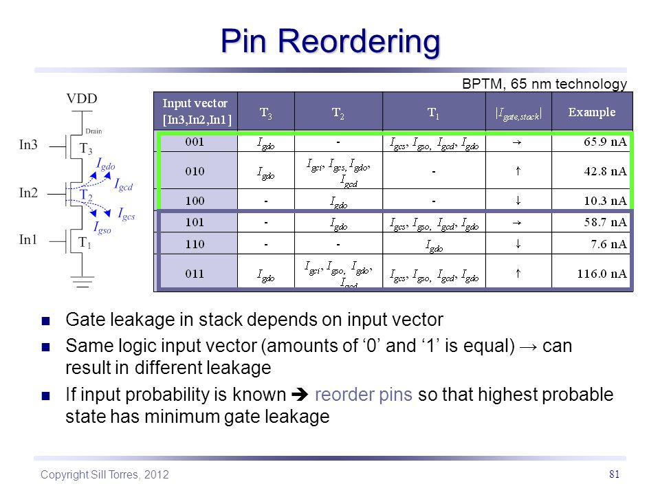 Pin Reordering Gate leakage in stack depends on input vector