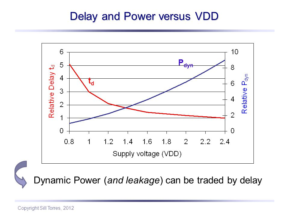 Delay and Power versus VDD