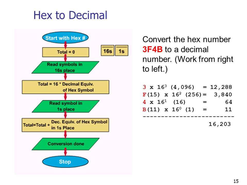 Hex to Decimal Convert the hex number 3F4B to a decimal number. (Work from right to left.) 3 x 163 (4,096) = 12,288.
