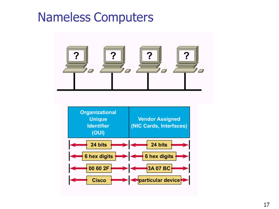 Nameless Computers