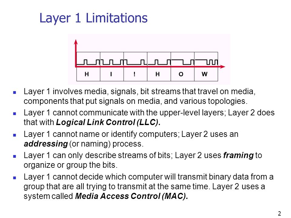 Layer 1 Limitations Layer 1 involves media, signals, bit streams that travel on media, components that put signals on media, and various topologies.