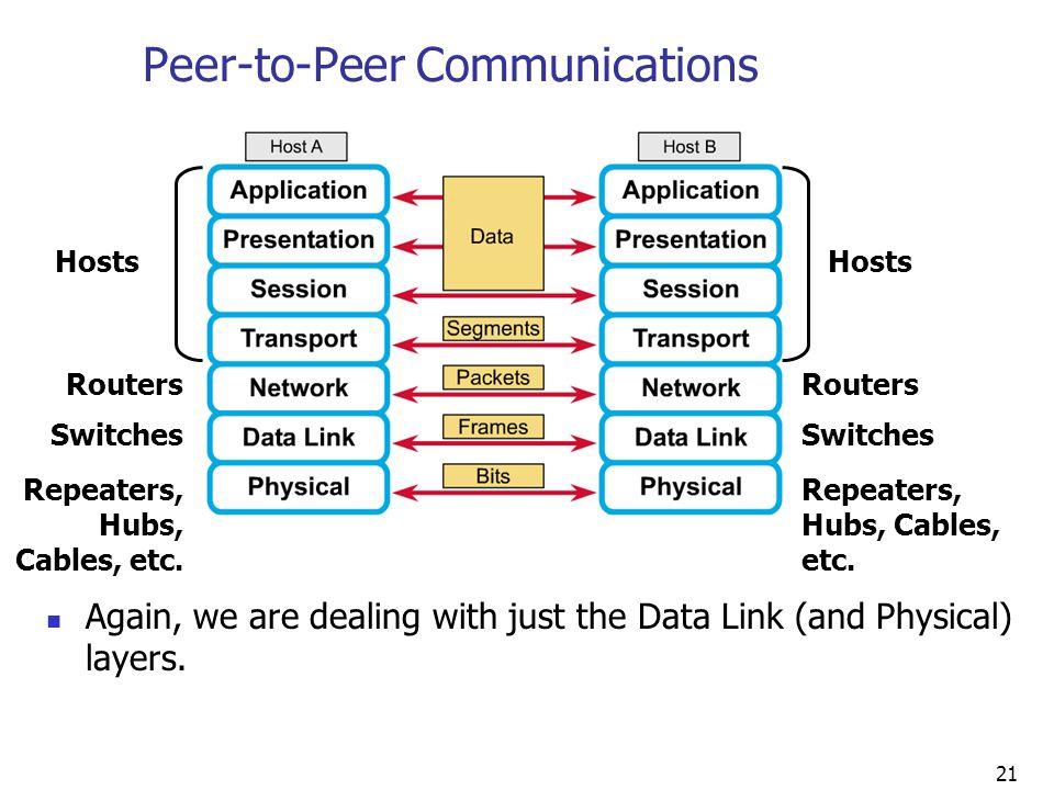 Peer-to-Peer Communications