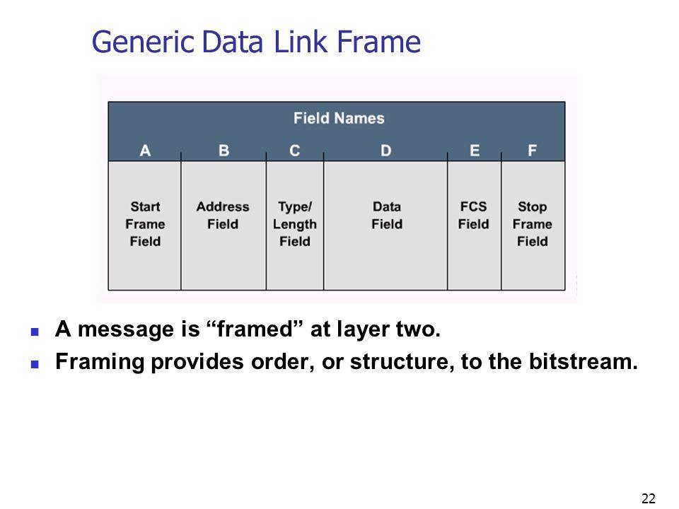 Generic Data Link Frame