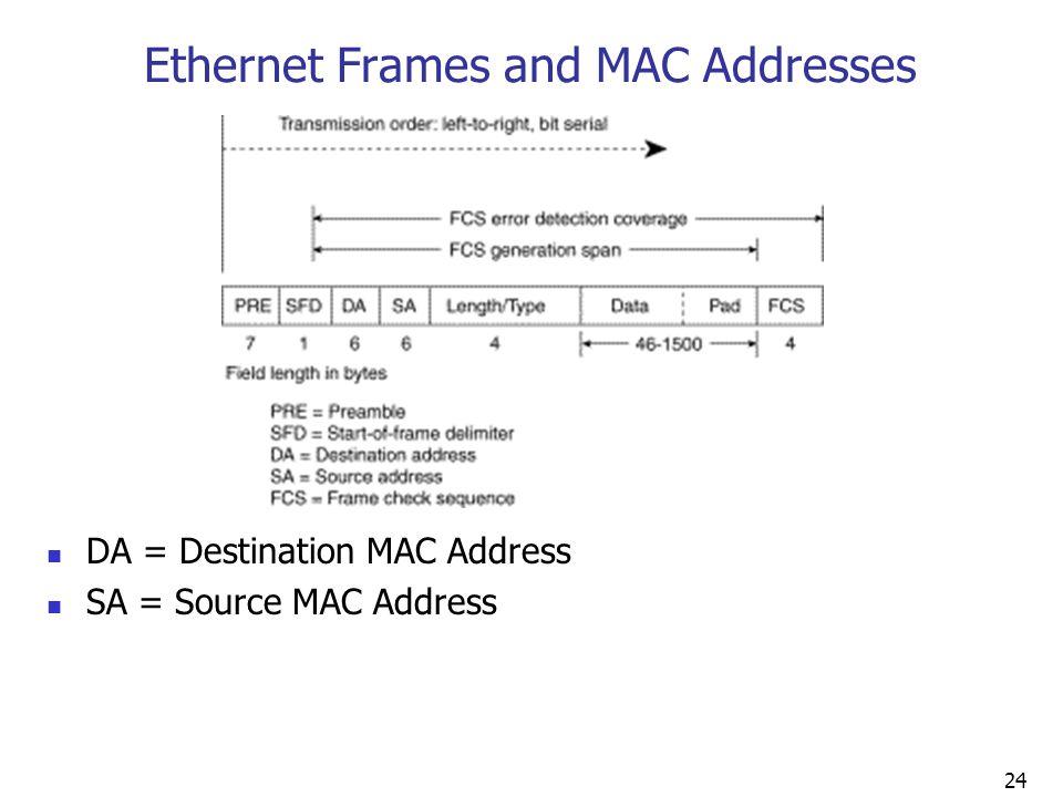 Ethernet Frames and MAC Addresses