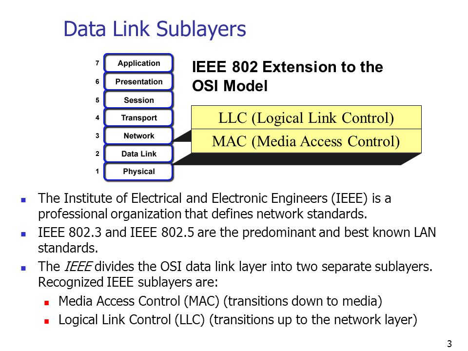 Data Link Sublayers IEEE 802 Extension to the OSI Model