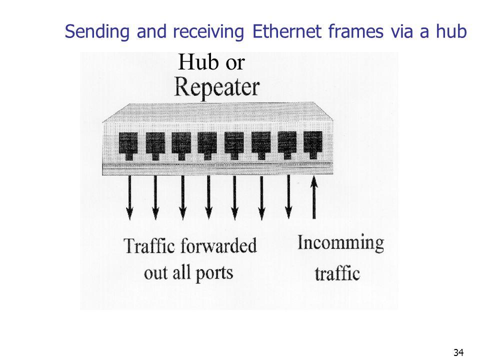 Sending and receiving Ethernet frames via a hub