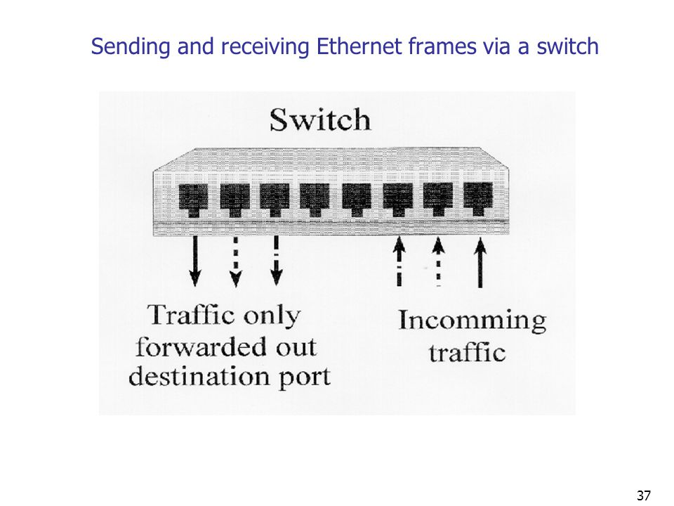Sending and receiving Ethernet frames via a switch