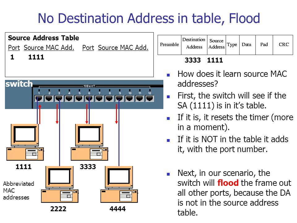 No Destination Address in table, Flood