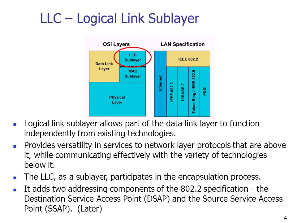 LLC – Logical Link Sublayer