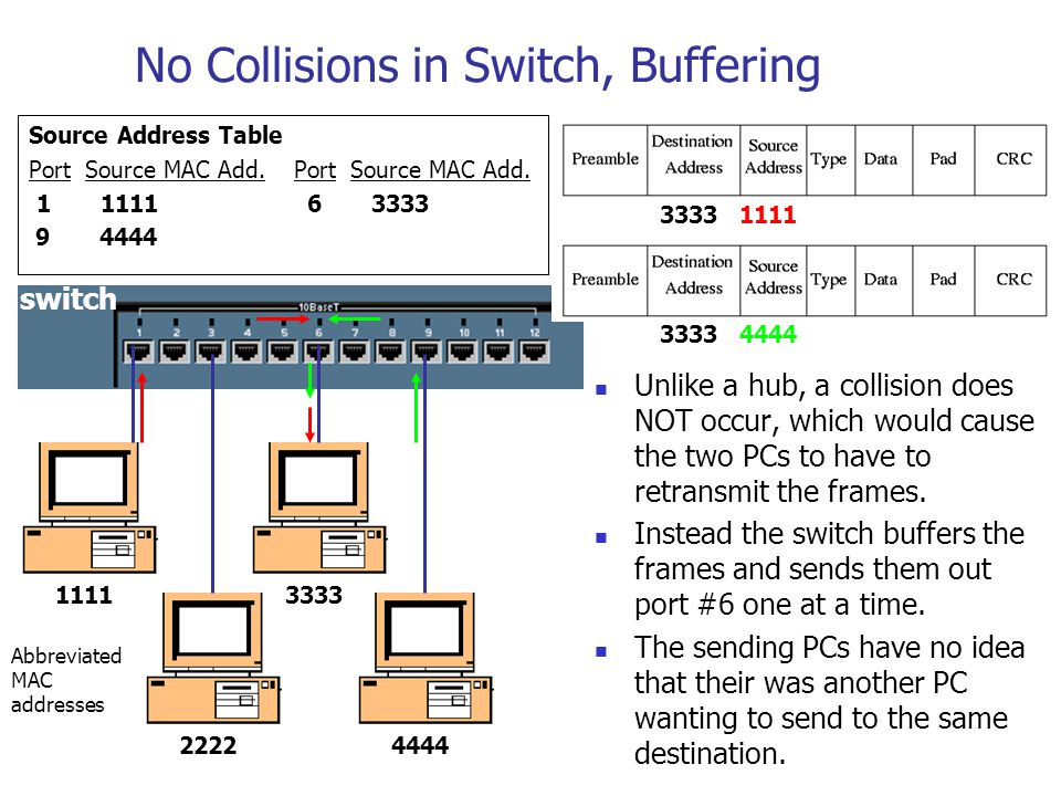 No Collisions in Switch, Buffering