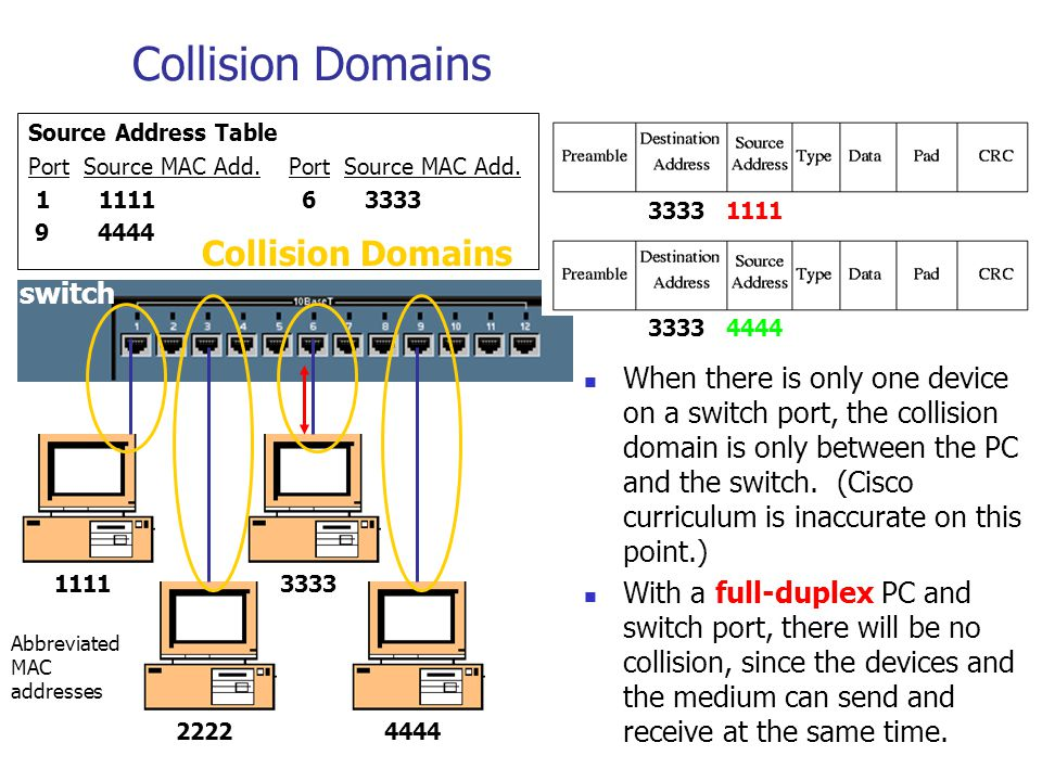 Collision Domains Collision Domains switch
