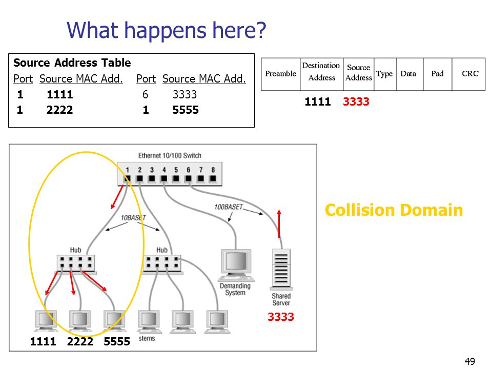 What happens here Collision Domain Source Address Table