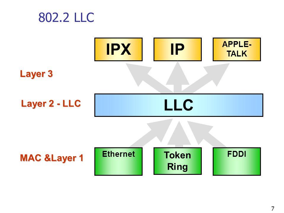 IPX IP LLC 802.2 LLC Layer 3 Layer 2 - LLC Token Ring MAC &Layer 1