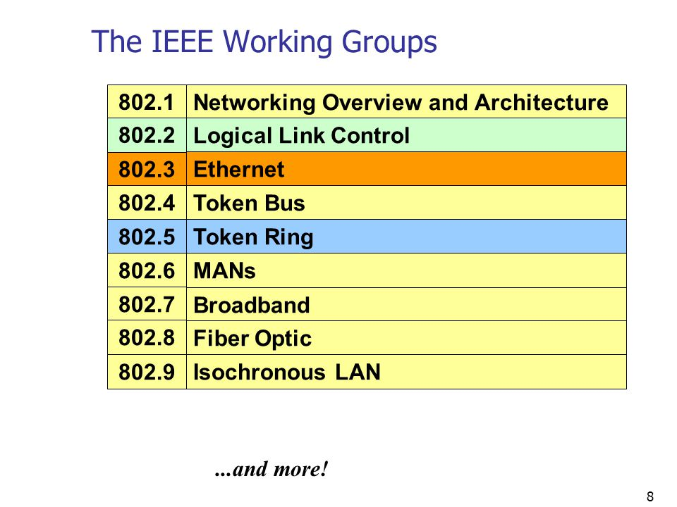 The IEEE Working Groups